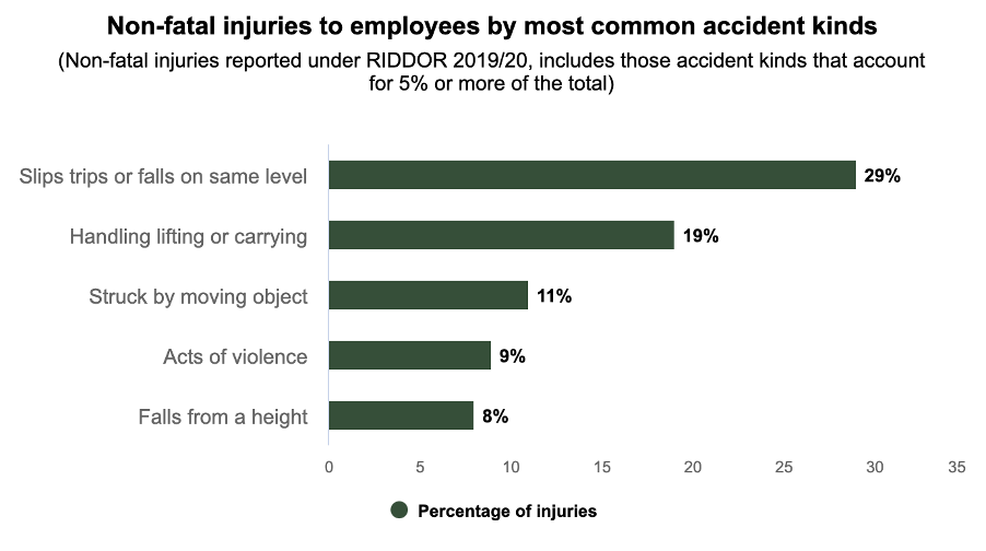 accident not reported in accident book statistics graph