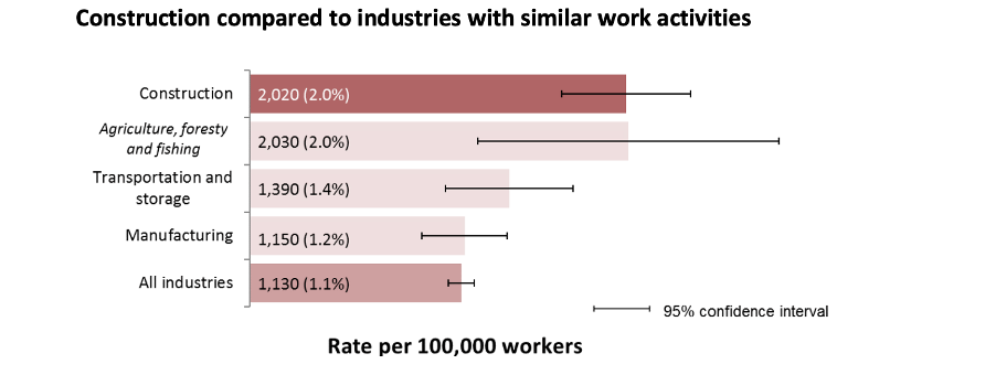 building site accident statistics graph