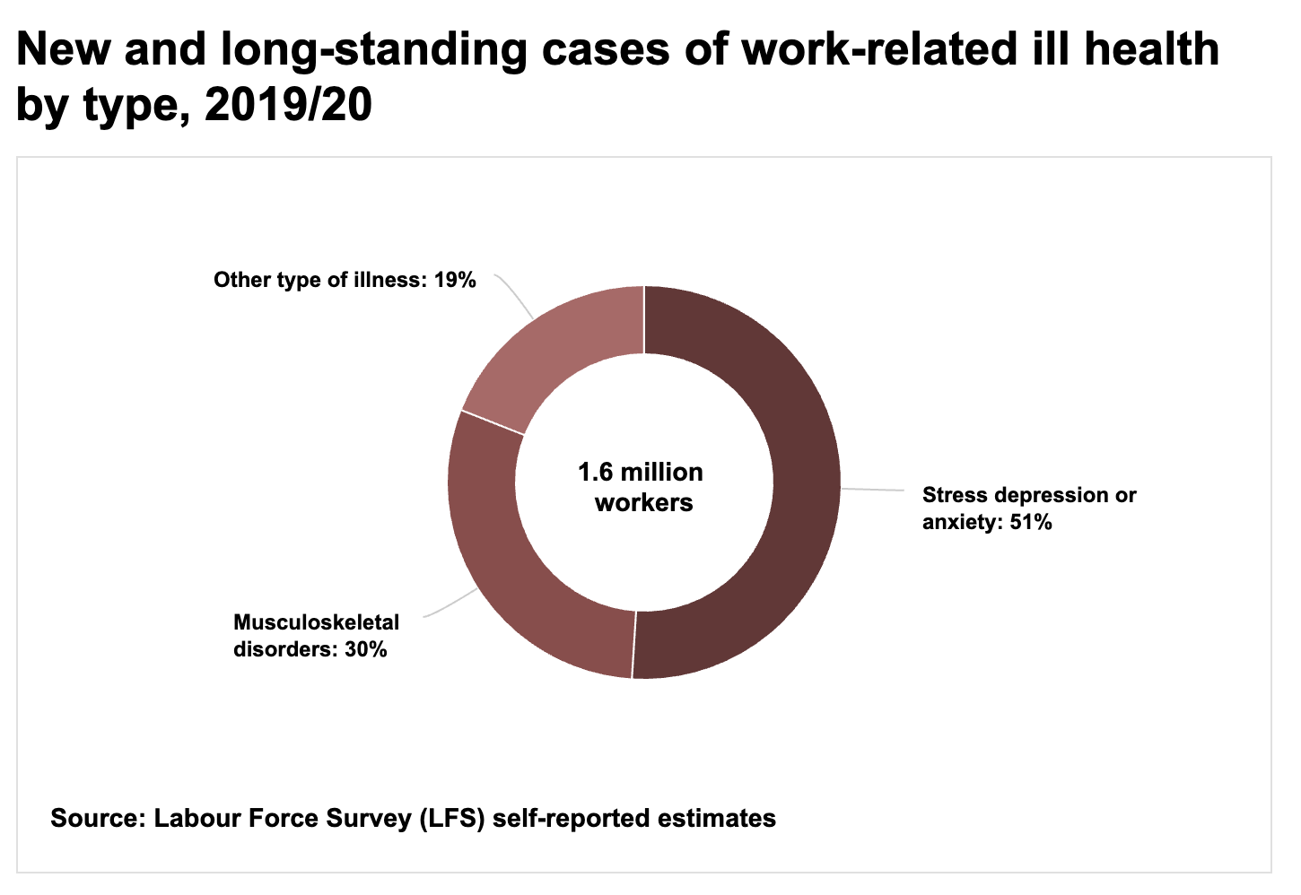 compensation for a work-related illness