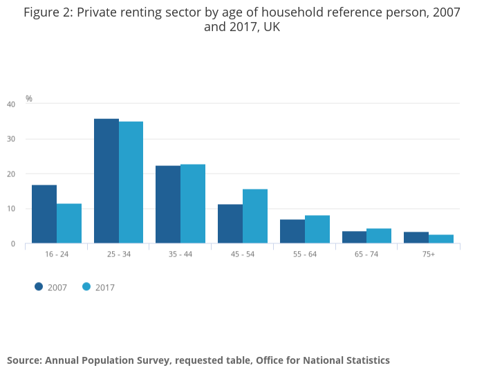 compensation for housing disrepair claims statistics graph