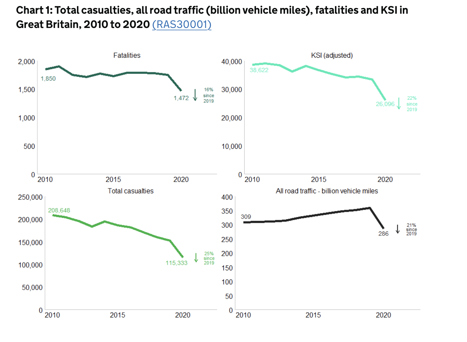 roundabout accident claims statistics graph