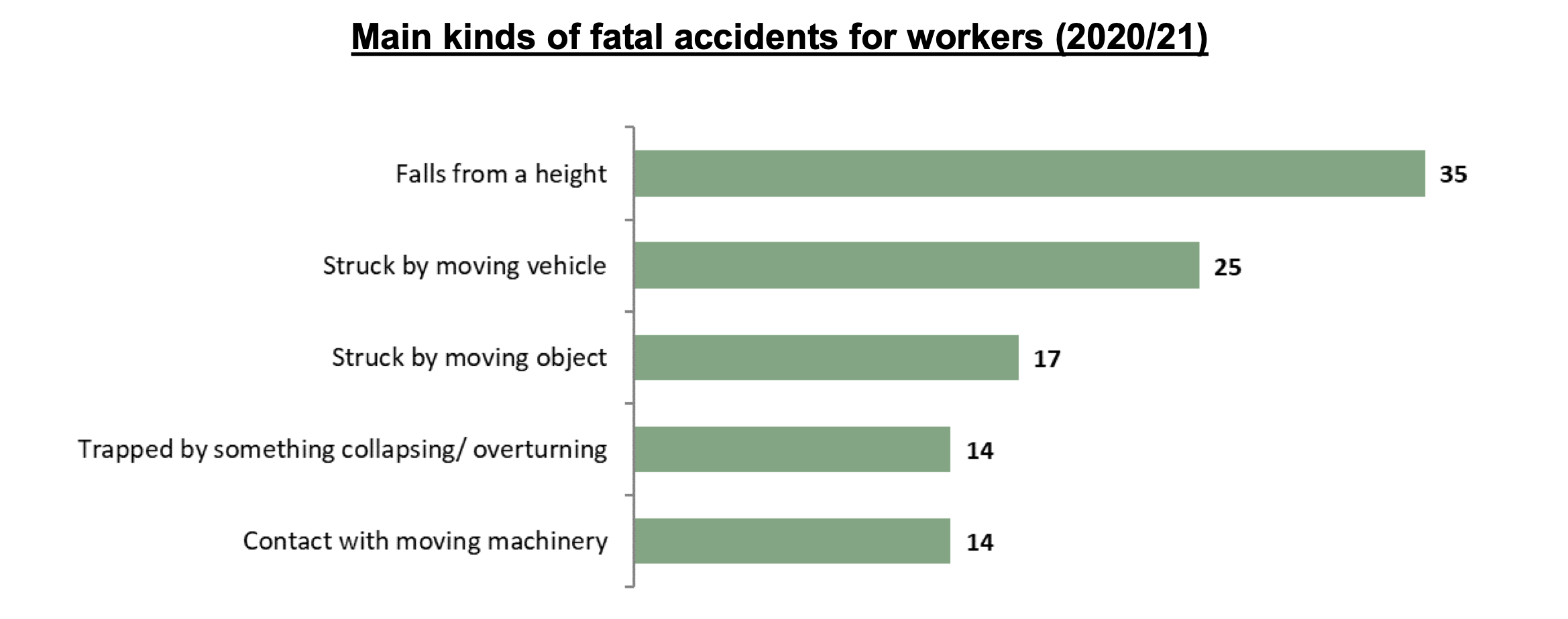 scaffolding-accident-claims-statistics-graph