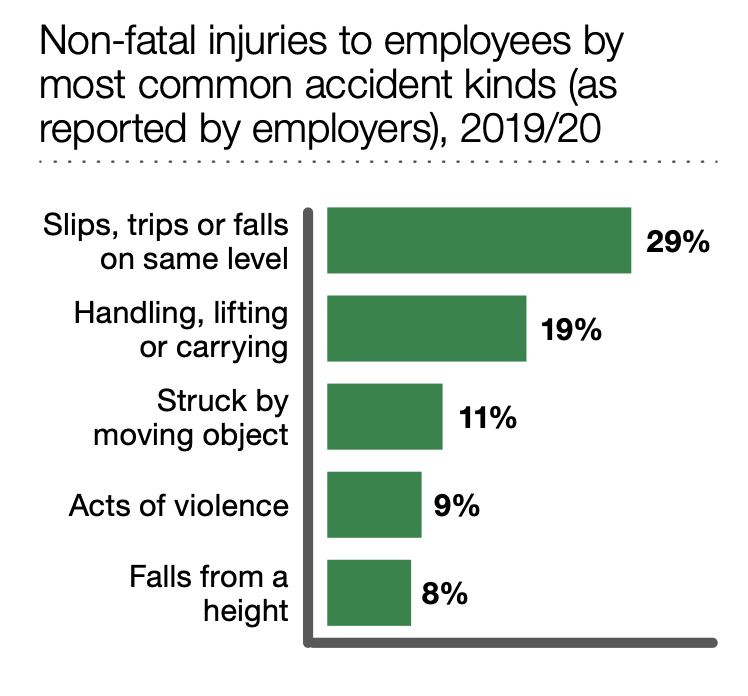 agency worker accident at work claims statistics graph