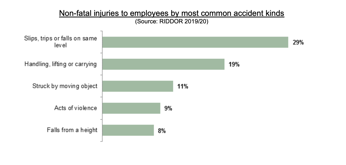 injured by falling object statistics graph