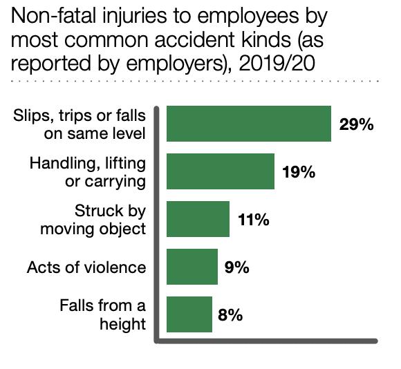 minor injury at work compensation statistics graph
