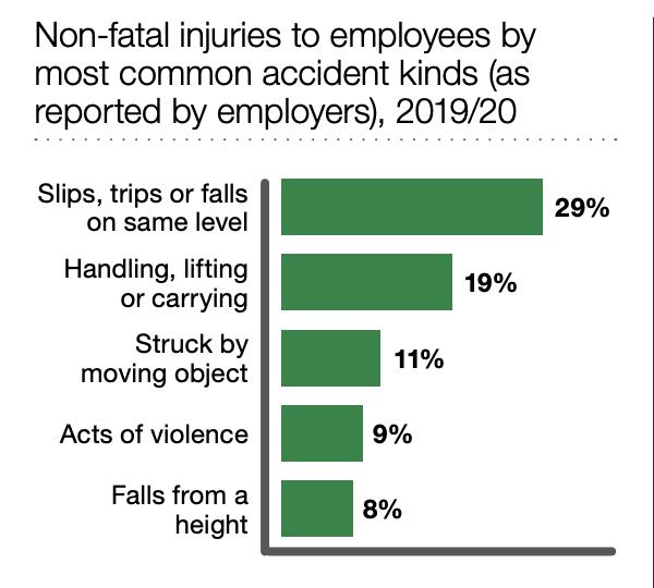 slip trip and fall solicitors statistics graph