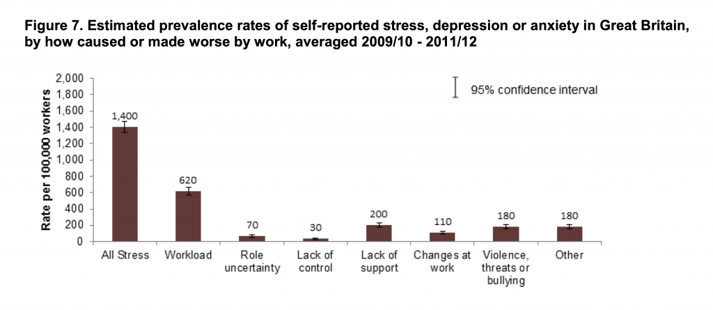 Bullying at work compensation statistics graph