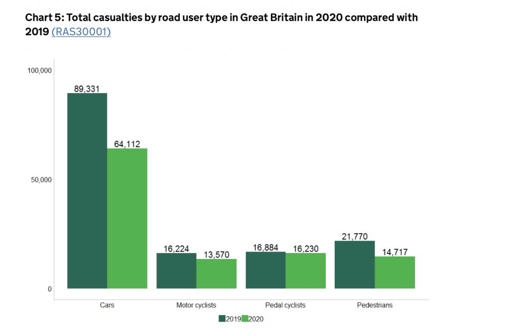 brain damage after a car accident statistics graph