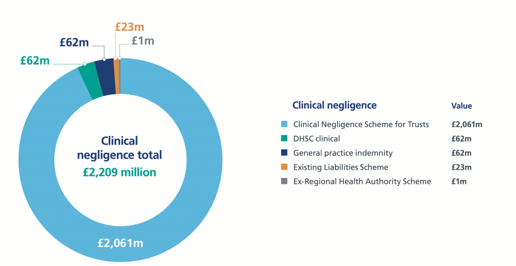 how much compensation for medical negligence statistics graph