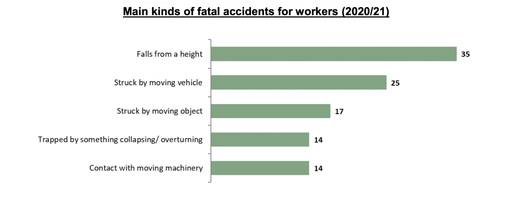 manual handling injury statistics graph