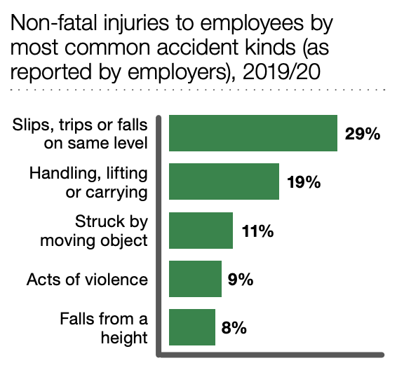 what are no win no fee personal injury claims statistics graph