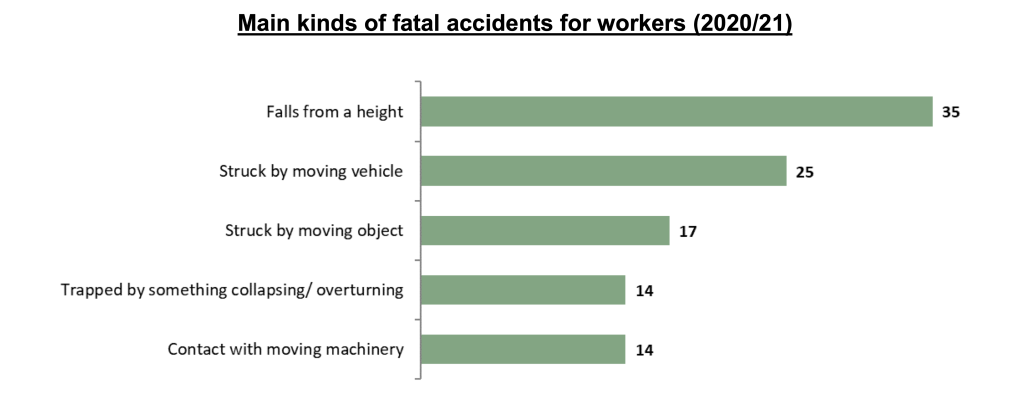 Accident in a public place statistics graph