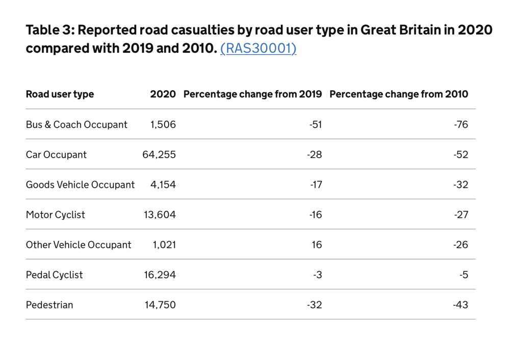 bus accident claims statistics graph