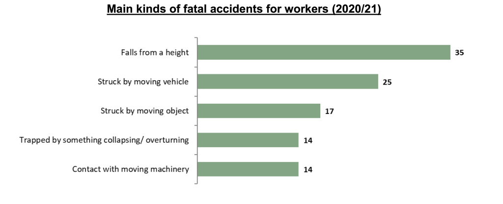 fork lift truck accident claims statistics graph